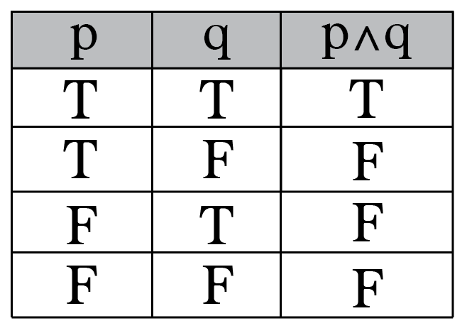 Lifelong philosophy a sig at olli truth tables for Table th ou tr