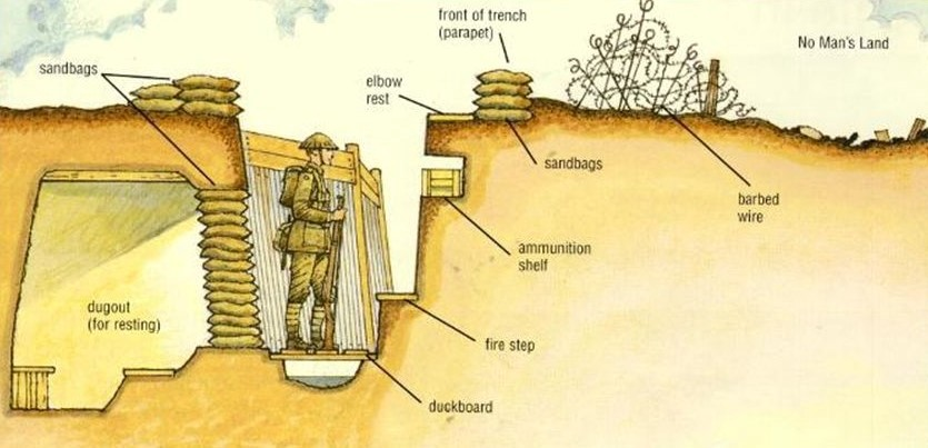 Life In The Trenches  U2014 Trench Warfare In Wwi  U2013 Hailey