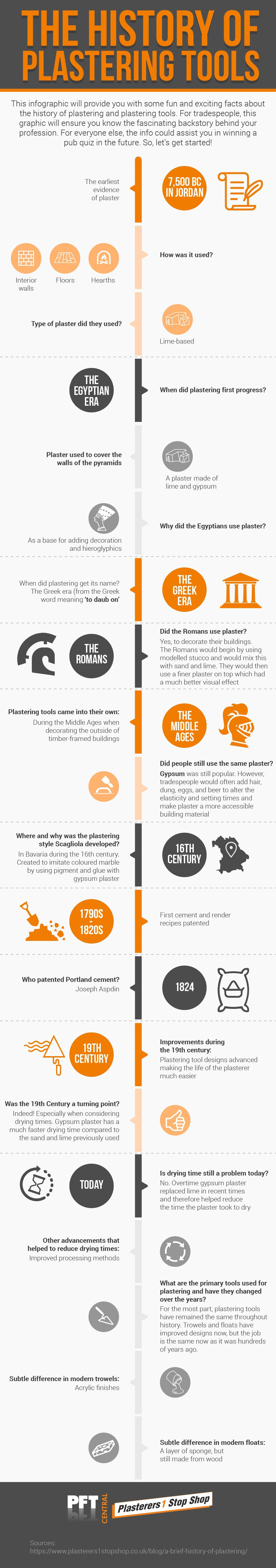 Plasterers One Stop Shop >> The History Of Plastering Tools Plasterers 1 Stop Shop Medium