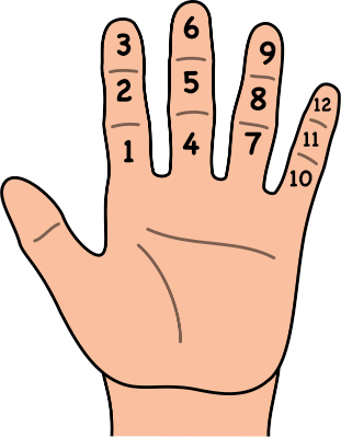 Image result for duodecimal counting fingers