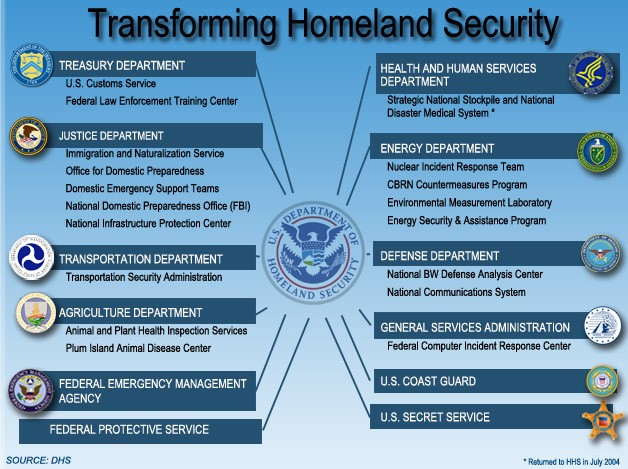 Department of Homeland Overreach? It's your government so go ...