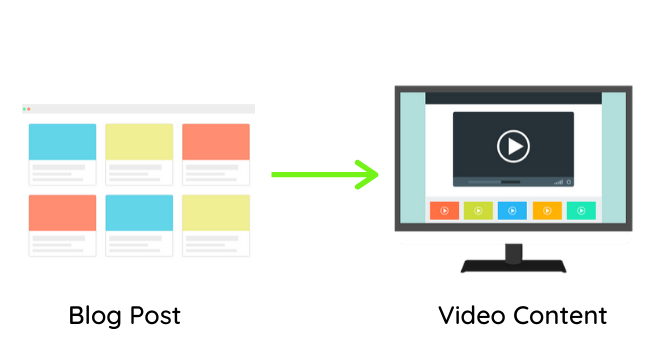 Turn Blog posts into video content