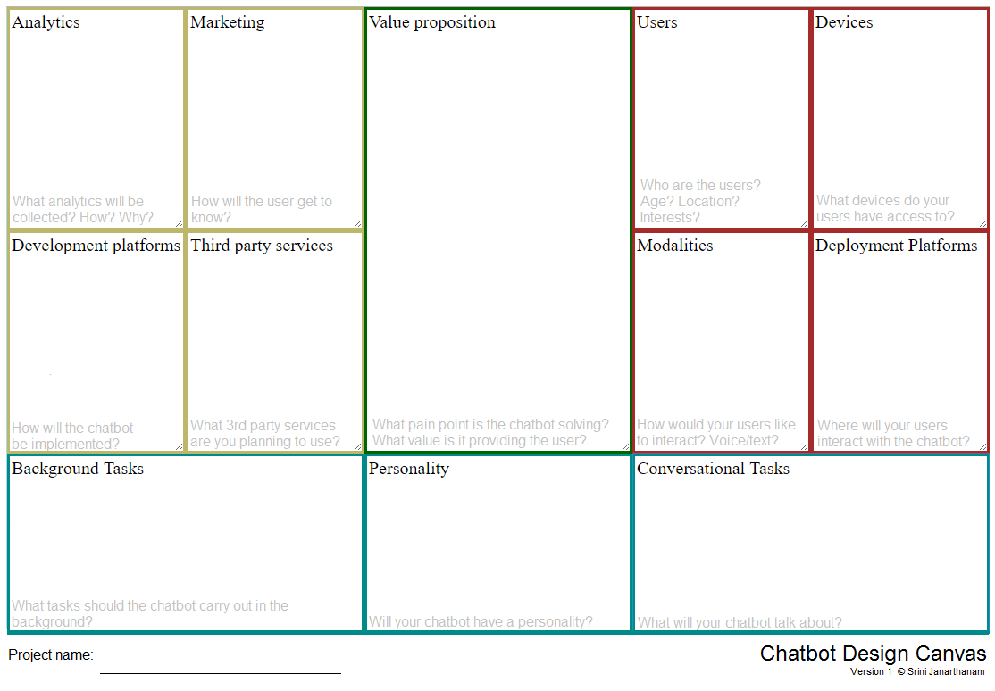Chatbot design canvas chatbots life for What to do with a canvas