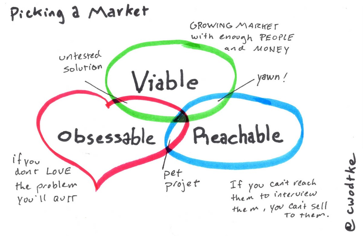 Picking a market the creative founder medium first the market must be viable a viable market has enough people with enough money and should be growing rather than declining pooptronica