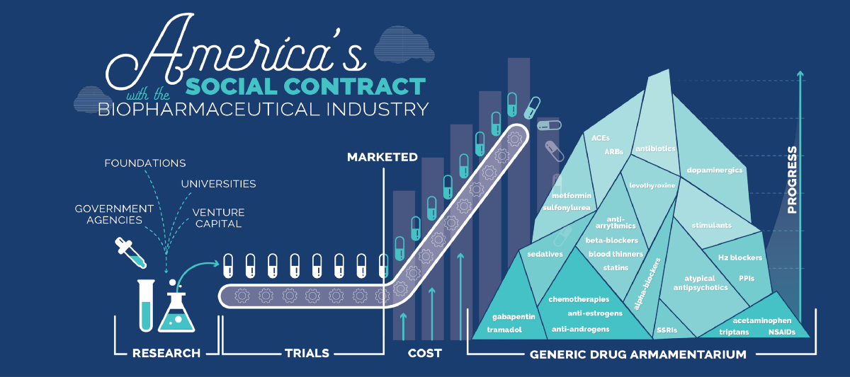 Americas Social Contract With The Biopharmaceutical Industry