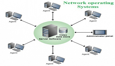 What Is Network Operating System Steve Jacob Medium