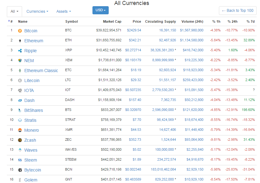 Bloodbath Cryptocurrency Market Retracts 10b In 8 Hours Drops