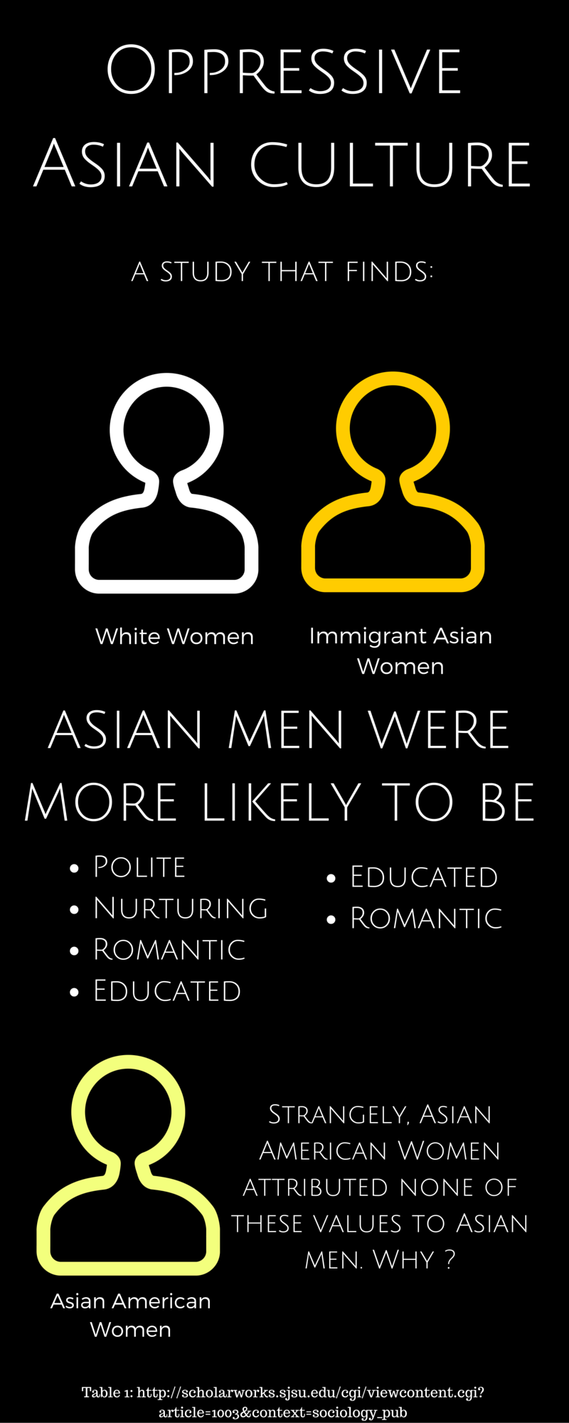 asian american male dating
