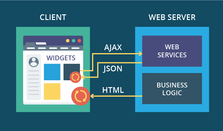 Web Application Architecture Part 2 Guide To Become Full