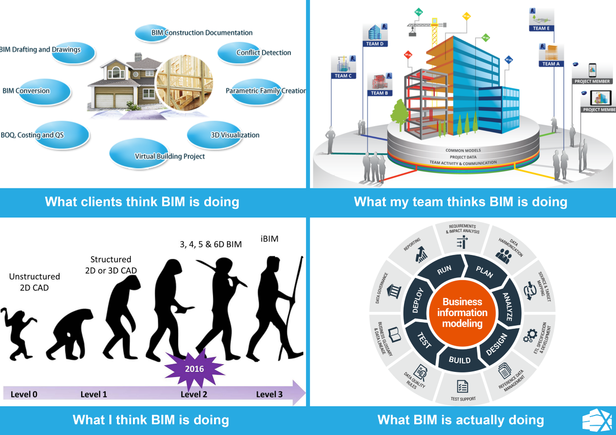 What are you actually doing with BIM? – Xinaps – Medium