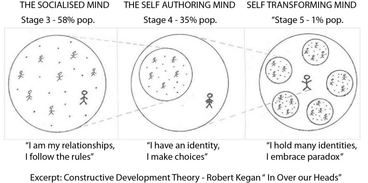 a theory of development of adult relationships The development of adult intelligence assessment early in this century as an upward extension of the binet-simon approach to based on extensions of prior theory and new analyses of personality-ability and interest-ability relations, a developmental theory of adult intelligence is proposed, called ppik.