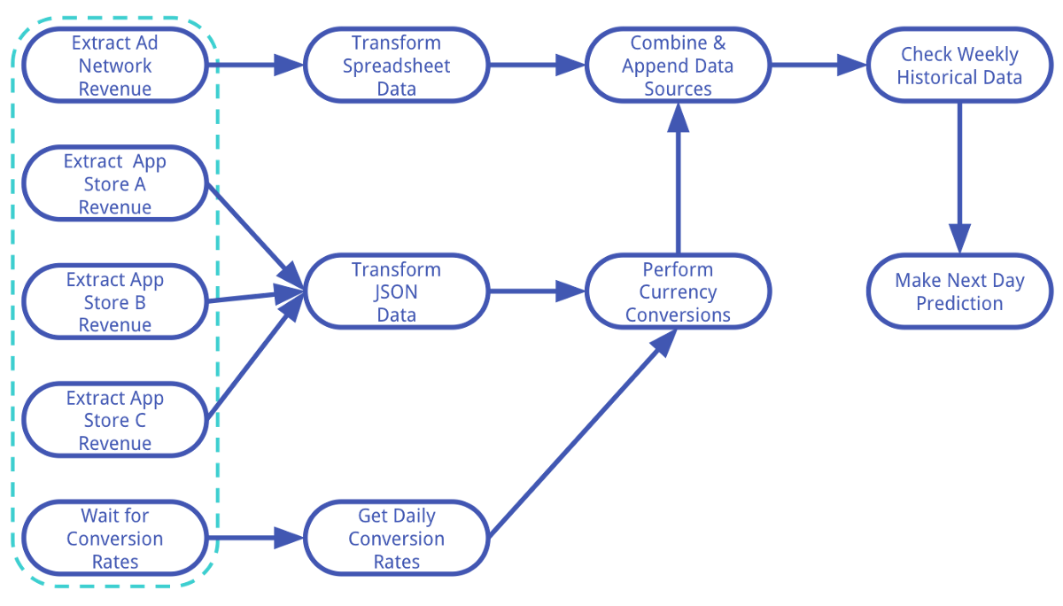 Beyond Cron An Introduction To Workflow Management Systems