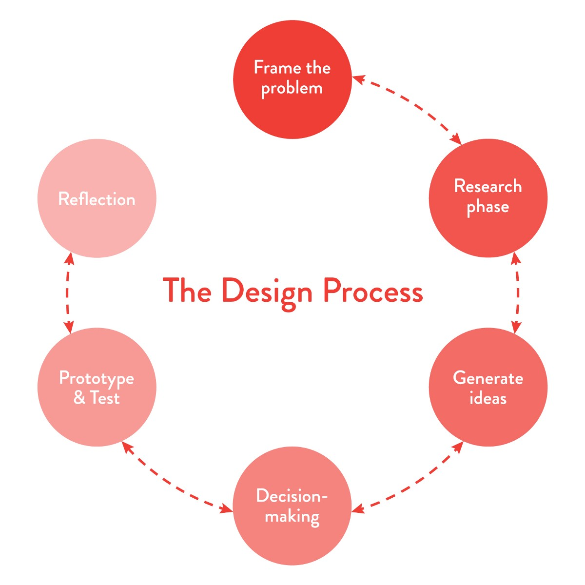 The First Step Is To Frame The Problem By Understanding The Context,  Identifying The Stakeholders And Defining The Objective That Needs To Be  Achieved ...