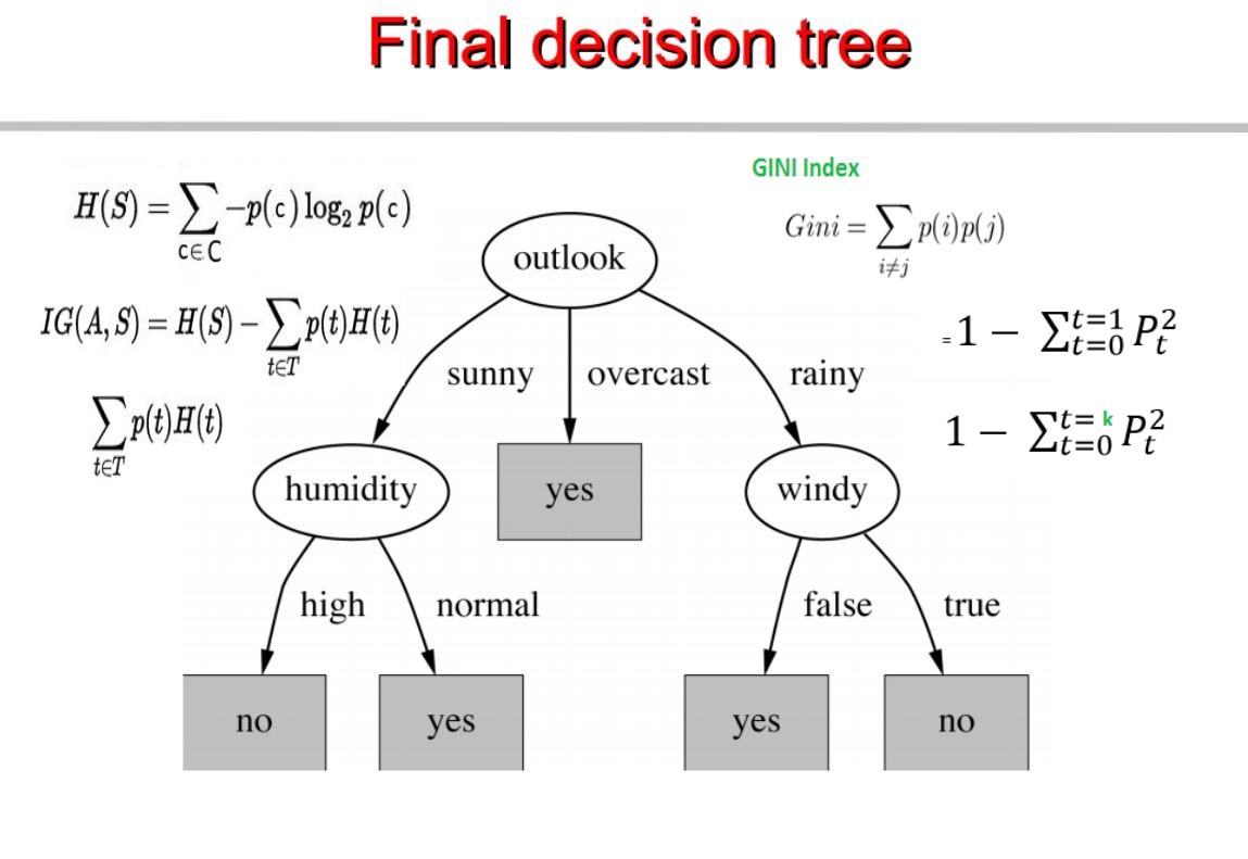 Chapter 4 Decision Trees Algorithms Deep Math Machine Learningai Logic Diagram Calculator Let Me Know If Anyone Finds The Abouve Diagrams In A Pdf Book So I Can Link It