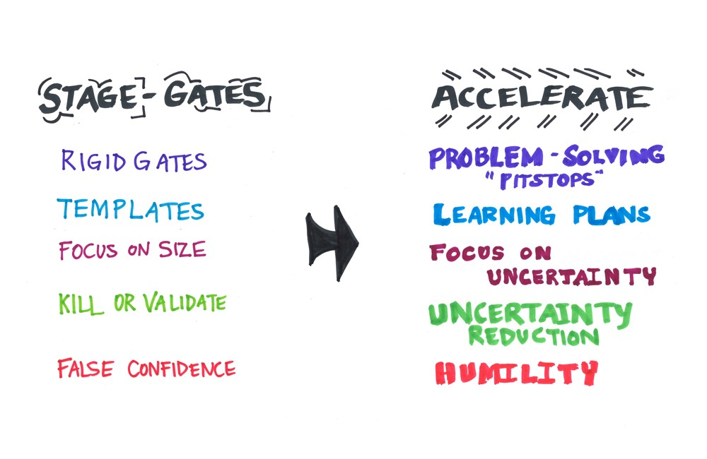 Accelerate Addresses The Underlying Problems Of Stage Gate Process Based On Five Key Elements