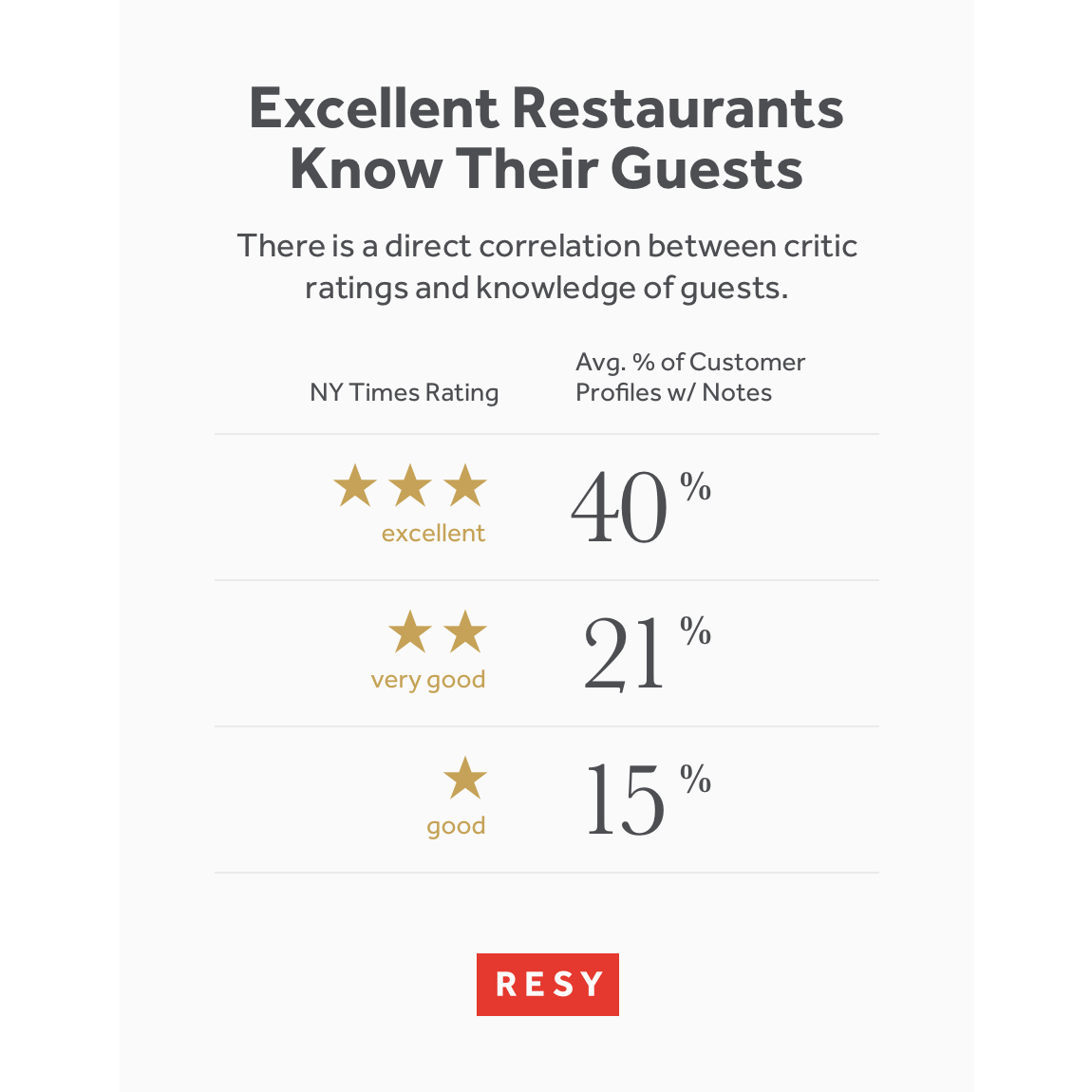 Of Restaurants That Have Been Reviewed By The New York Times And Awarded Three Stars 40 Their Guest Profiles Contain A Note
