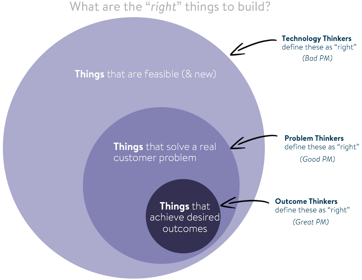 """Great Product Managers are """"Outcome Thinkers"""""""