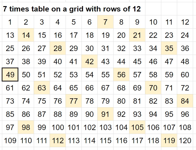 Here Are The Ten Eleven Twelve And Thir Times Tables 10 Table 11 12 13