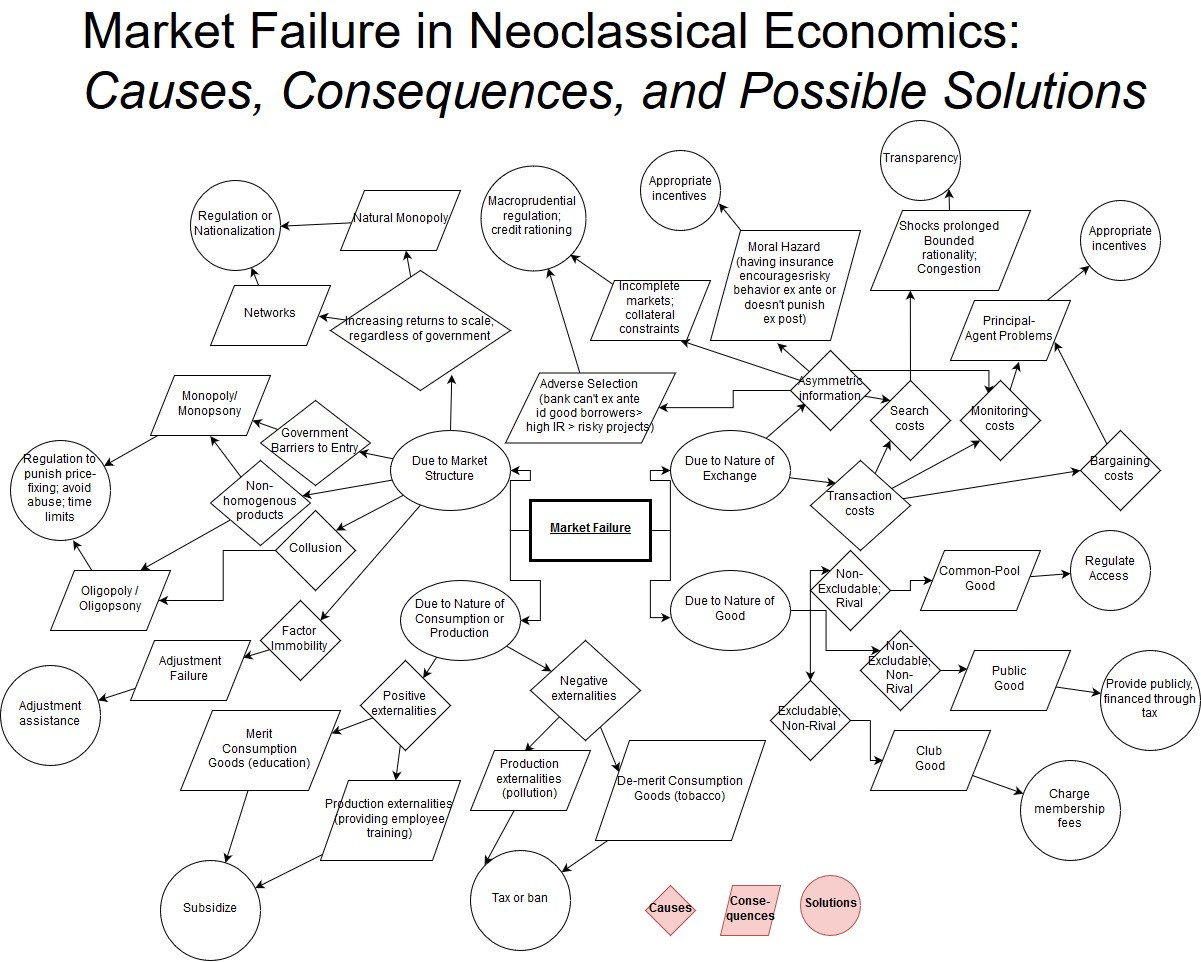 what are causes of market failure