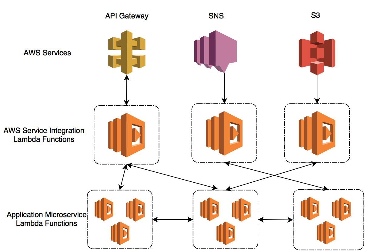 An abstracted serverless microservices architecture lambda functions are designed for integration and are generally invoked either by another aws service or via another aws service for example i might make pooptronica