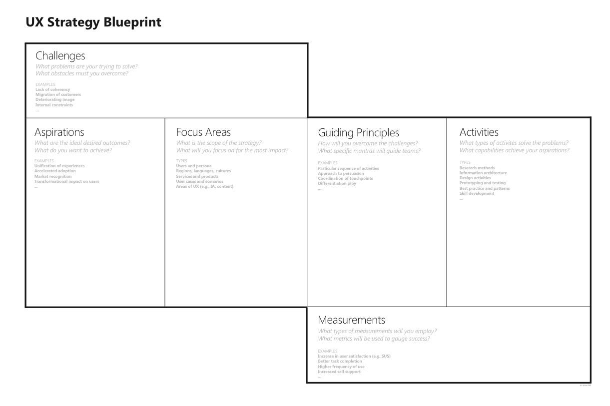 Ux strategy blueprint tool day 78 roberto pesce jr medium malvernweather
