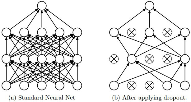 Srivastava, Hinton et al., [Dropout: A Simple Way to Prevent Neural Networks from Overfitting](http://www.cs.toronto.edu/~rsalakhu/papers/srivastava14a.pdf) (2014)