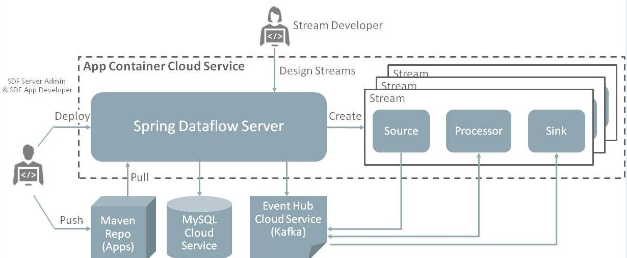 Part I Spring Cloud Dataflow On Oracle Application Container Cloud