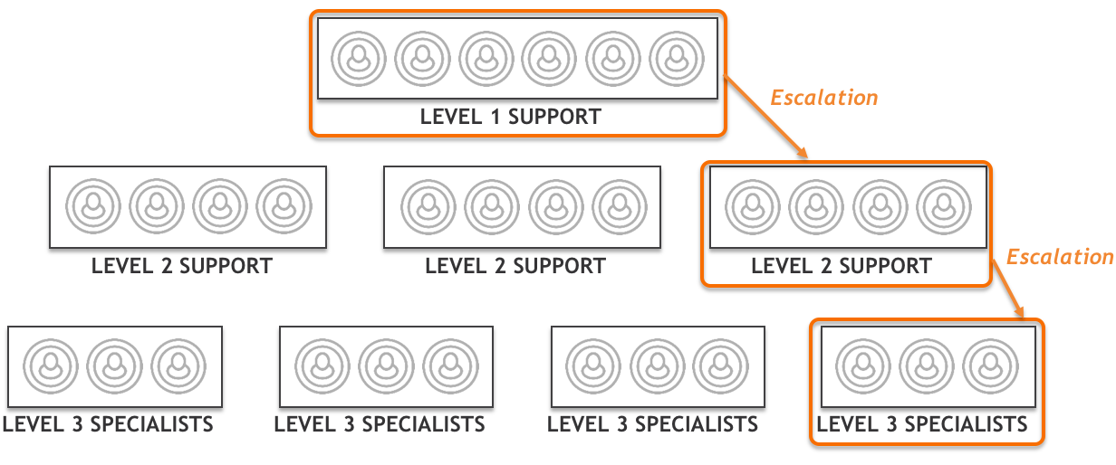 ITSM, DevOps, and why three-tier support should be replaced with ...