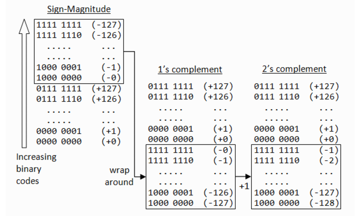how integers are stored in memory using two s complement