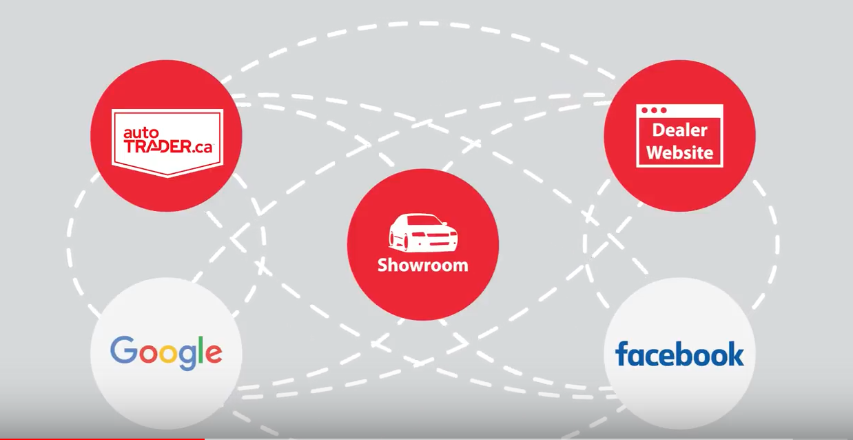 At TRFFK Powered By AutoTraderca We Track Consumers Through Every Step Of Their Buying Journey See How Do That In The Short Video Below