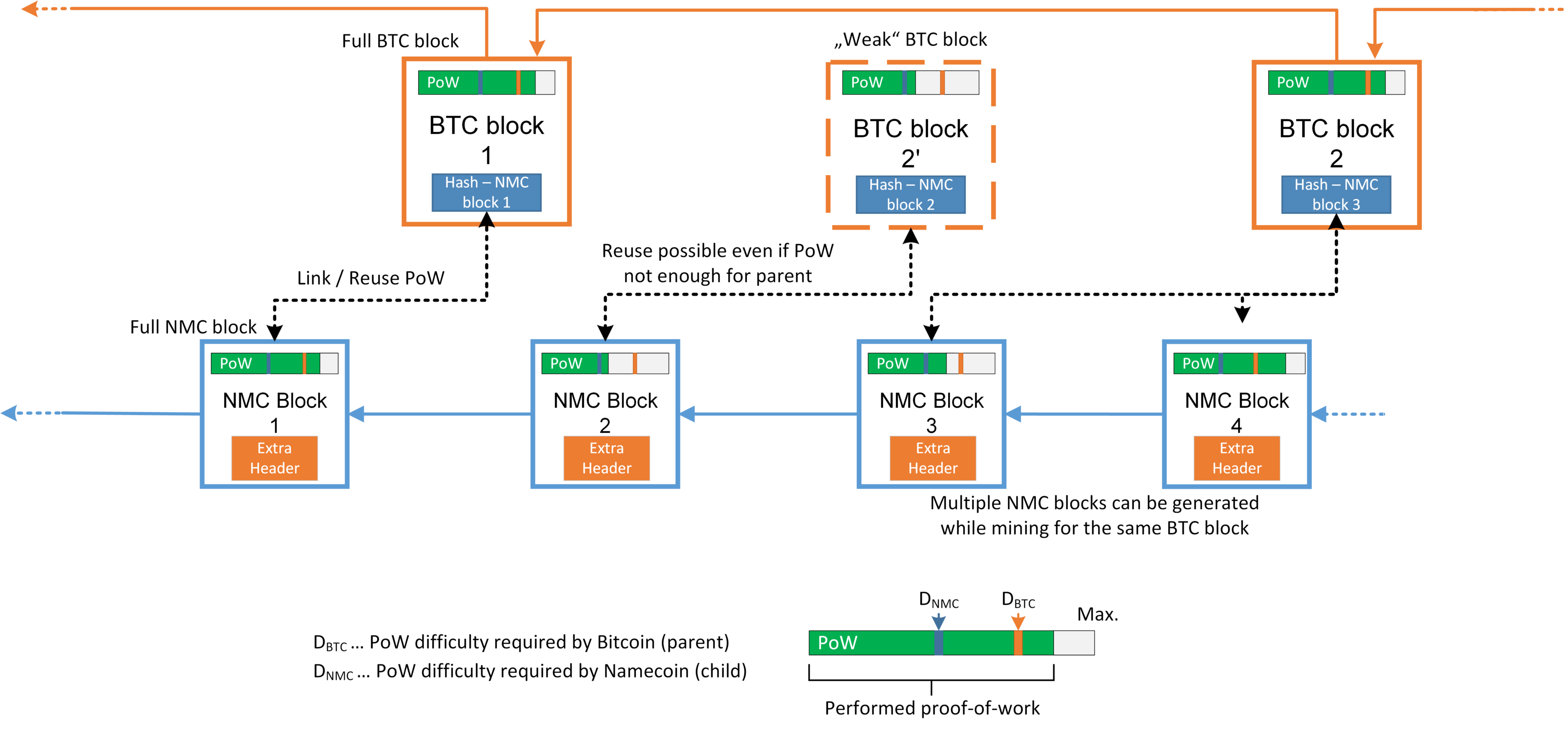 Overview of merged mining in Bitcoin with Namecoin. Assuming lower PoW difficulty requirements, Blocks accepted in Bitcoin will be accepted in Namecoin. However, even blocks missing the difficulty target for Bitcoin, can still meet the requirements for Namecoin, as shown for BTC Block 2'. Furthermore, as depicted for NMC Block 3 and 4, a single BTC block can be referenced my multiple NMC blocks, if numerous solutions meeting NMC's difficulty are found in the process of mining.