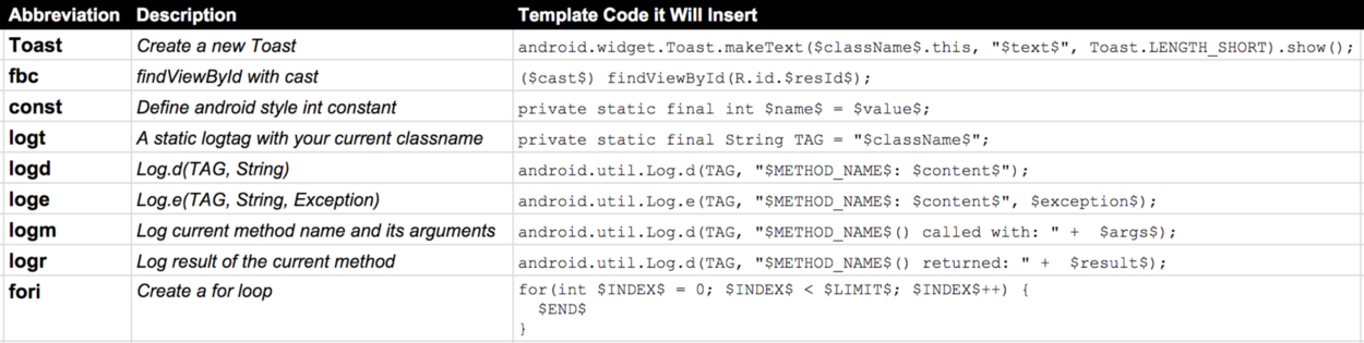A small sampling of Android Studio Live Templates