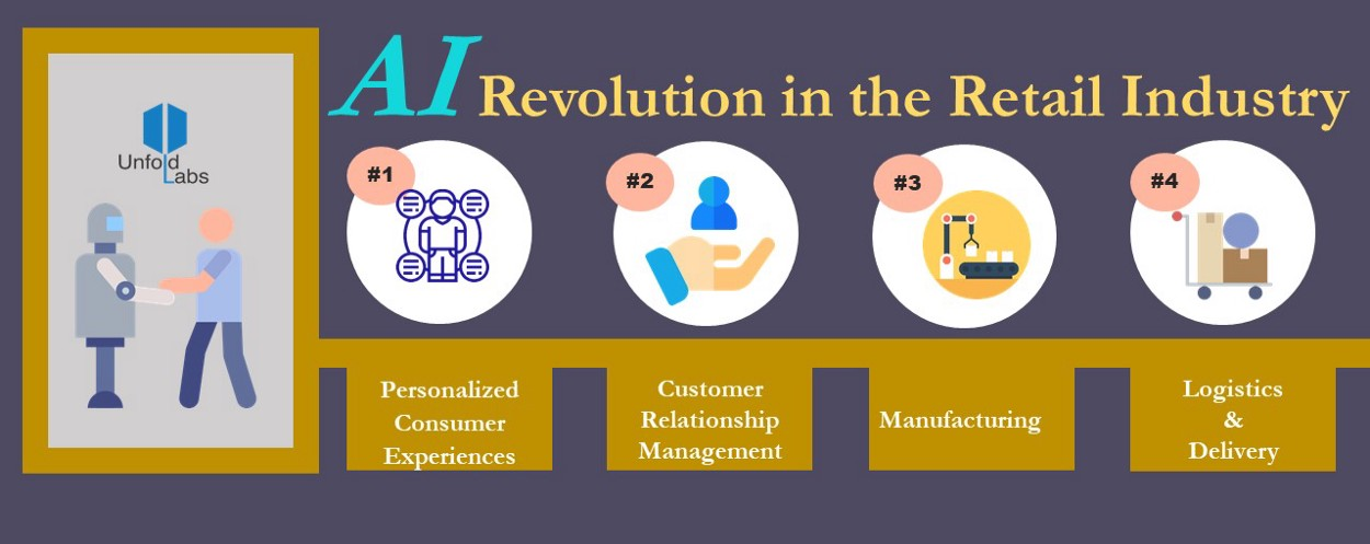 AI Revolution in Retail Industry