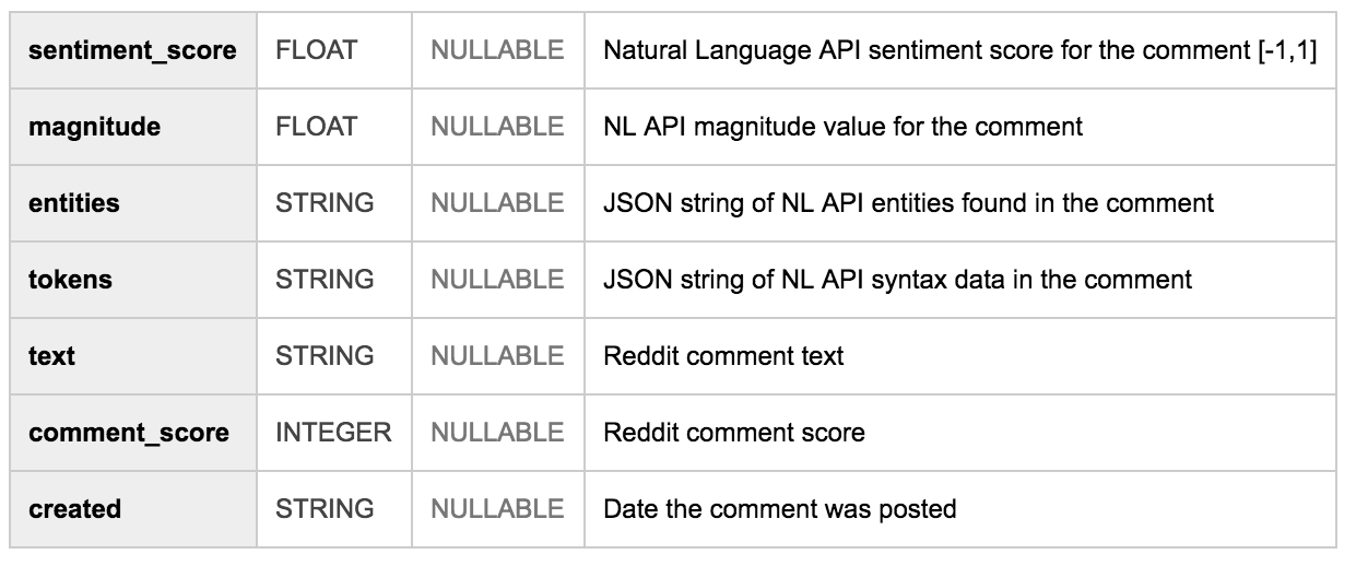 How people talk about marijuana on reddit a natural language analysis for quality control i looked only at comments with reddit score 100 i also narrowed the dataset to english comments that left me with 12789 comments stopboris Gallery