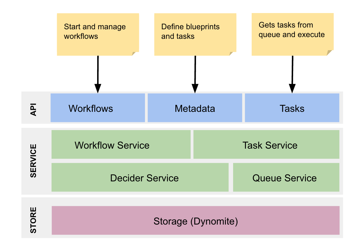 Netflix conductor a microservices orchestrator netflix techblog at the heart of the engine is a state machine service aka decider service as the workflow events occur eg task completion failure etc malvernweather