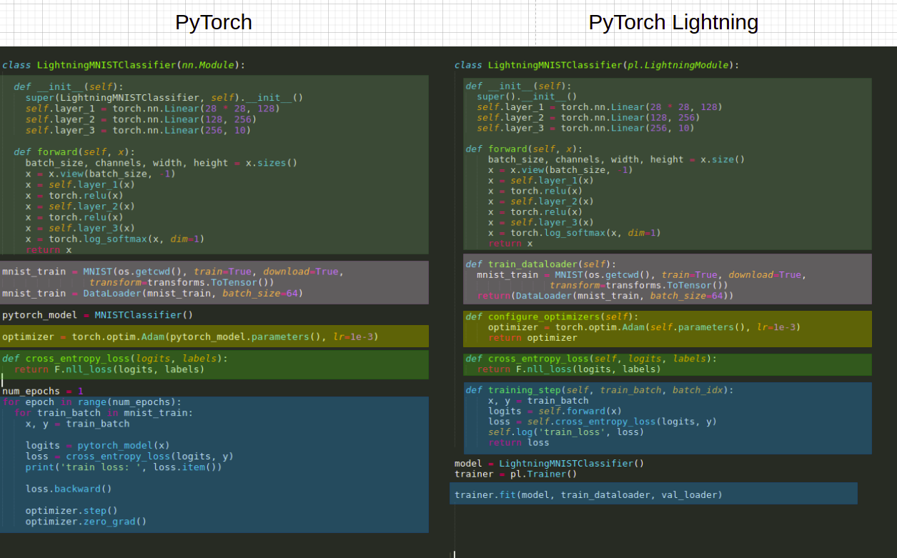 An Introduction to PyTorch Lightning