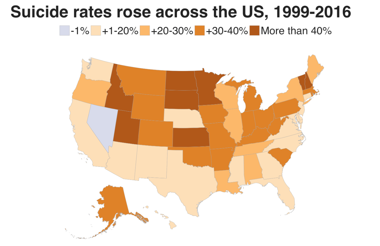 Suicide rates in the United States are increasing for 13 years in a row, up 40%.