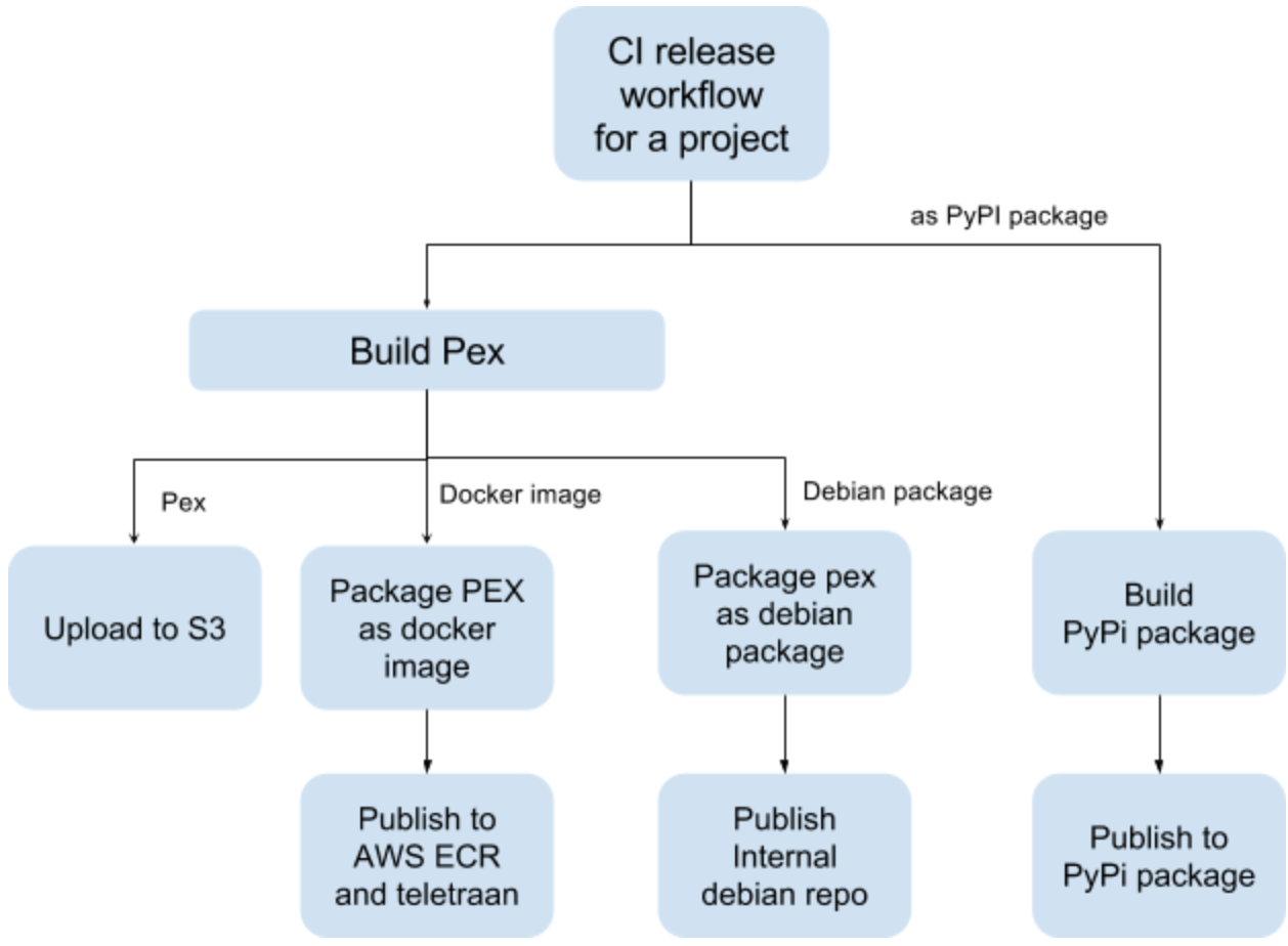 Building A Python Monorepo For Fast Reliable Development Pin Simple Series Parallel Switch Wiring Configuration On Pinterest Figure 5 Jenkins Release Workflow Takes The Package Name And Type As Input Generates Docker Container Debian Pypi Or