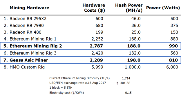 Ethereum mining is profitable, but not for long