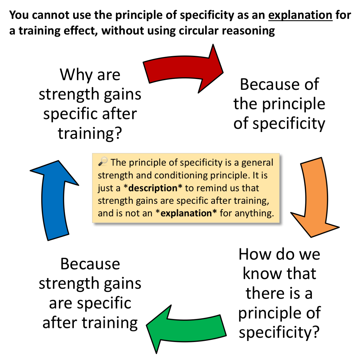 What is training 63