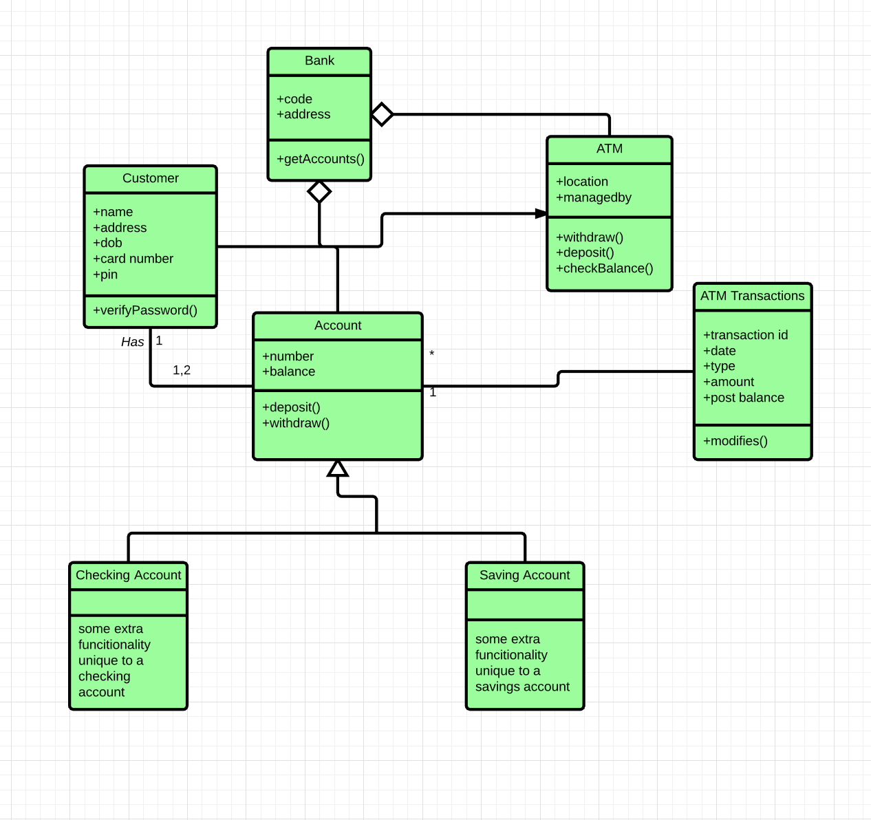 Uml class diagram example salma medium well denote this by using a solid black line with an unfilled arrow going into the account class ccuart Images