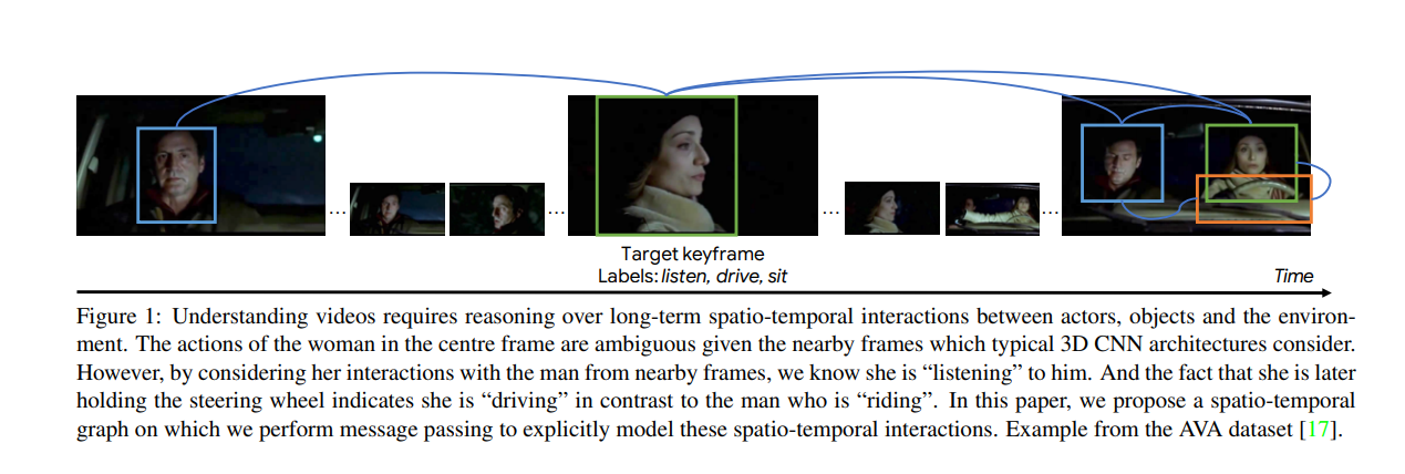 Google Research's SOTA GNN 'Reasons' Interactions over Time to Boost Video Understanding