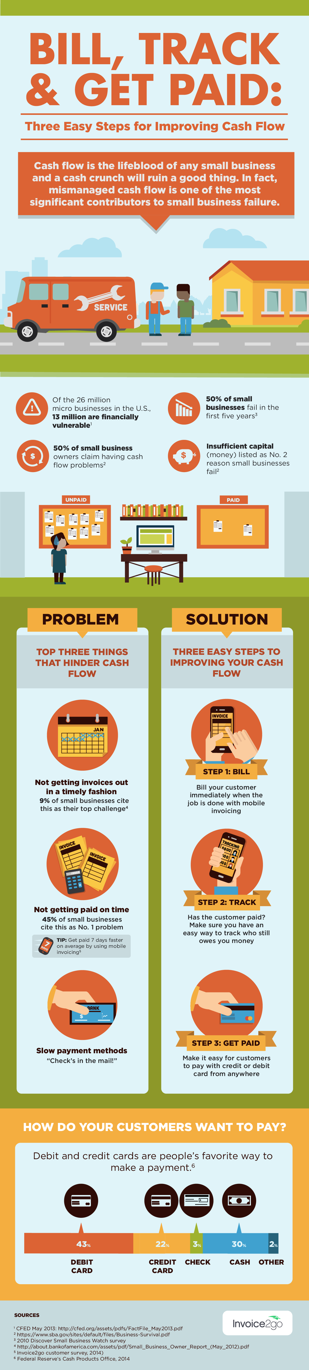 How to manage cashflow as a small business owner (Infographic)