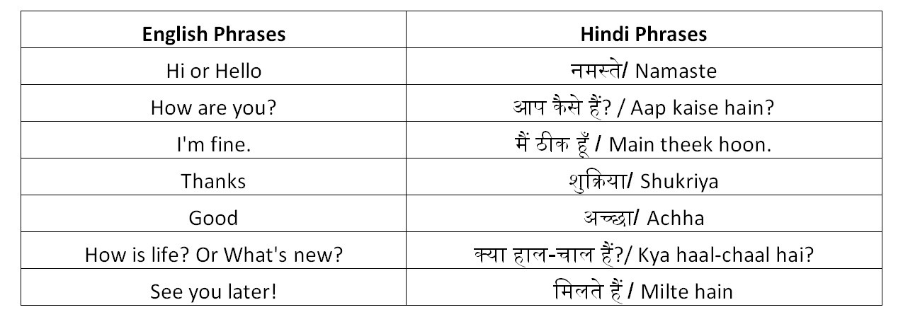 Useful hindi phrases anupam joseph medium greetings m4hsunfo