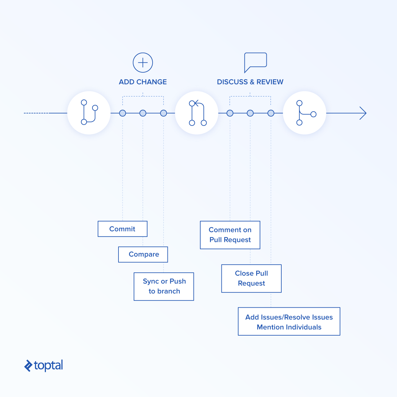 Trunk based development vs git flow chatbots life git is merely a tool you can use it in many different ways currently two most popular development styles you can encounter are git flow and trunk based pooptronica