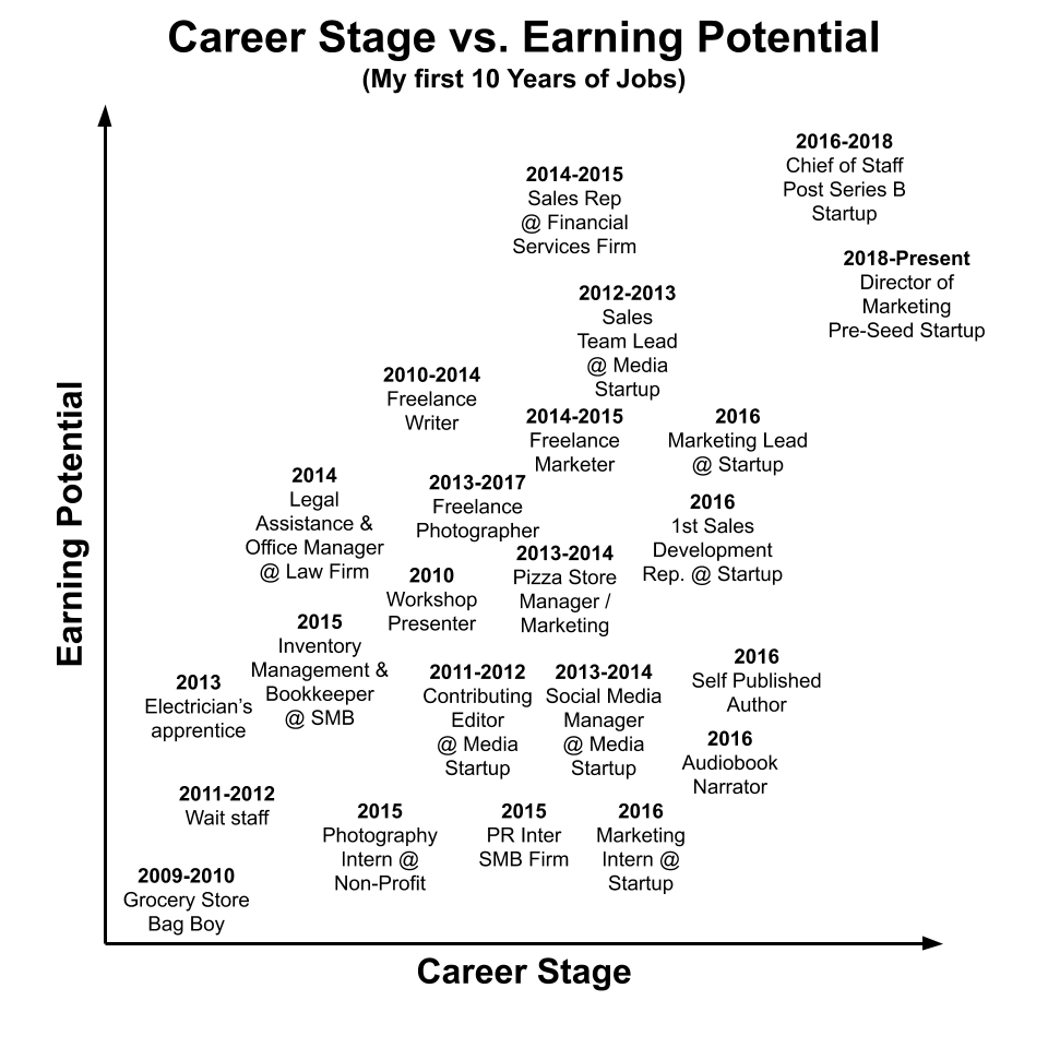 Career stage versus earning potential of jobs before, during, and after college