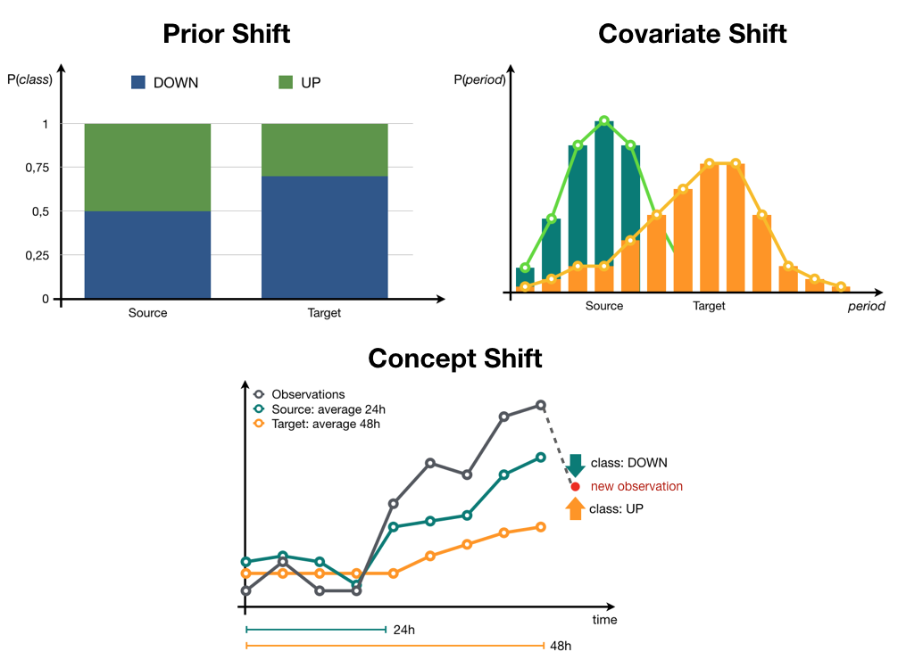 Illustration of prior covariate and concept shift for the electricity dataset