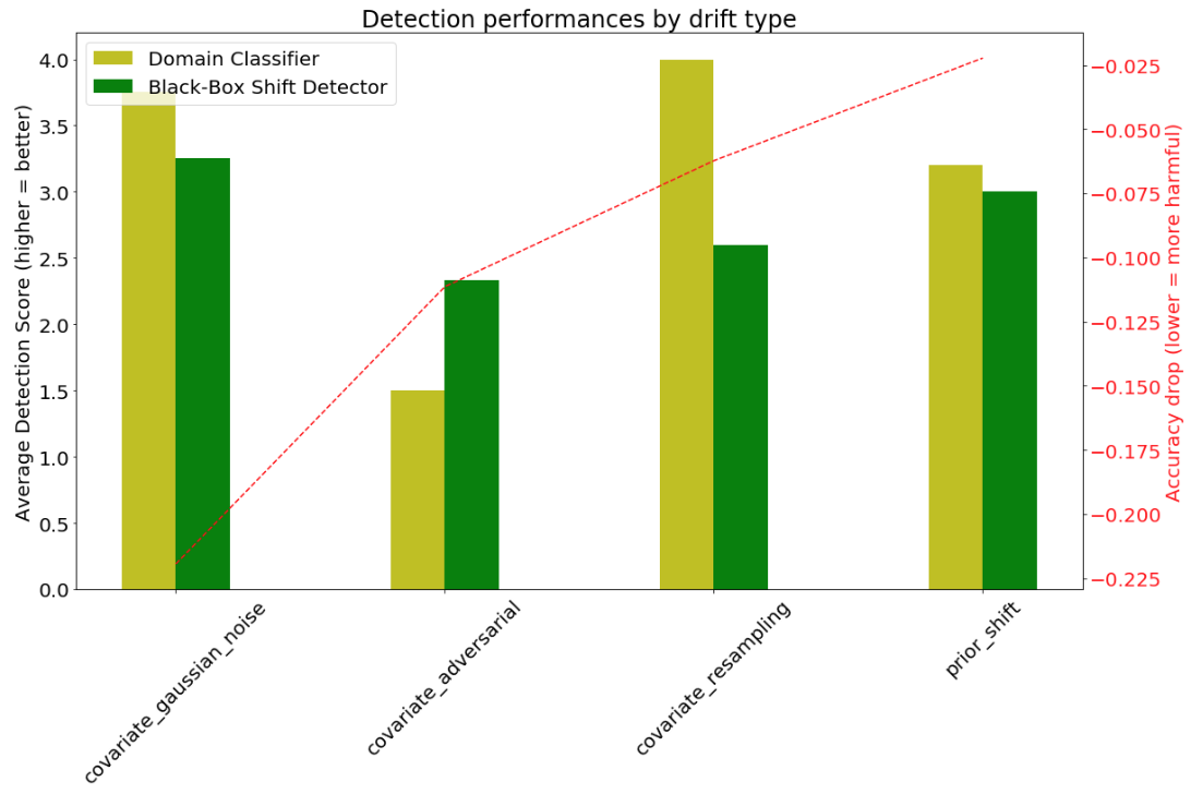Average detection score of Domain Classifier and Black-Box Shift Detector for different types of drift and primary model accuracy drop due to the drift