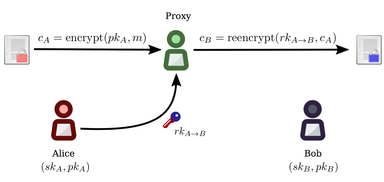 Proxy Re-Encryption Playground in Python