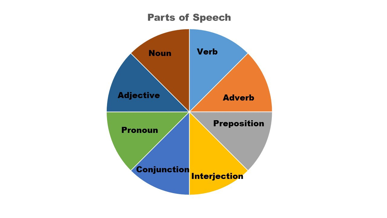 Mission Impossible Try To Use All The Parts Of Speech In One Eight